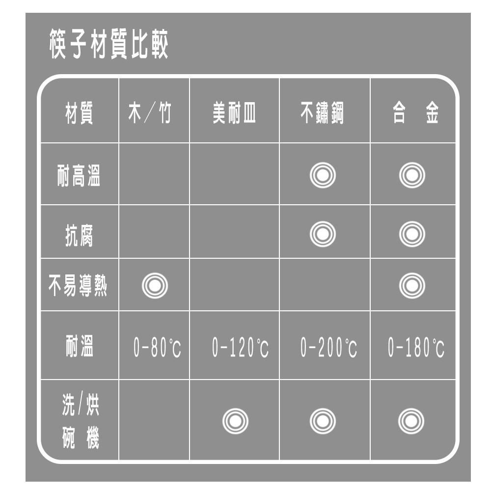 金緻典雅合金筷共12雙入,筷子材質規格比較。